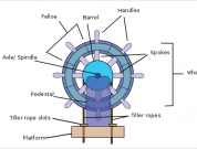 Understanding Steering Gear in Ships
