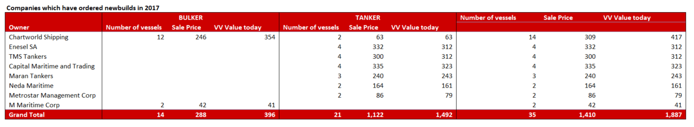 vesselsvalue companies which have ordered newbuilds in 2017