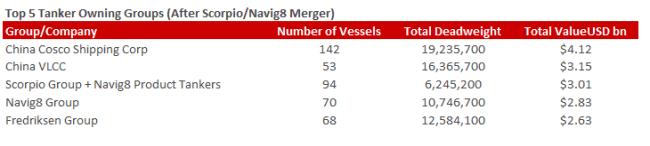 vesselsvalue top 5 tanker groups after merger
