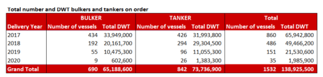 vesselsvalue total number and dwt bulker and tankers on order