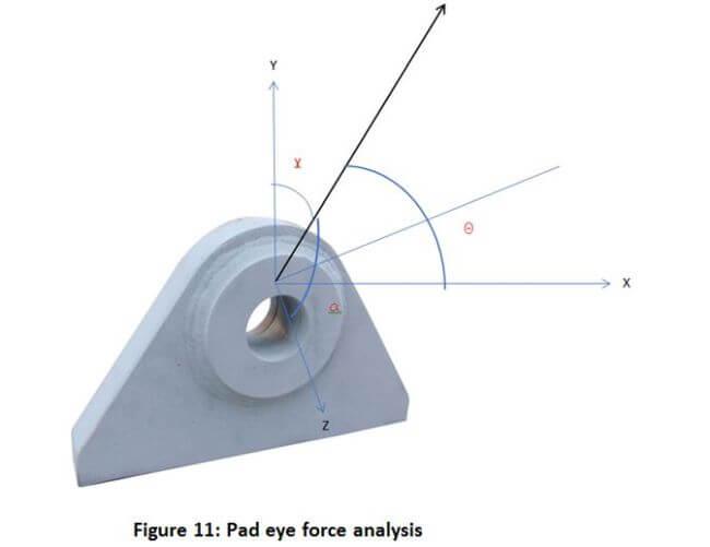 11 pad eye force
