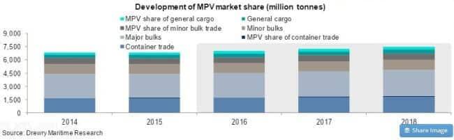 Drewry Multipurpose shipping market