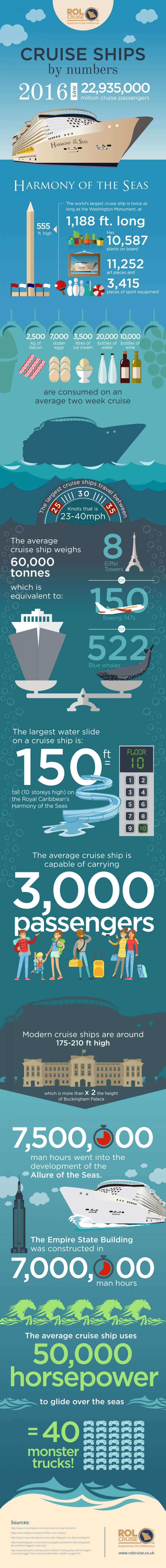 ROL Cruise ships by numbers