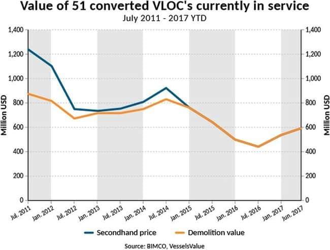 value of vlocs