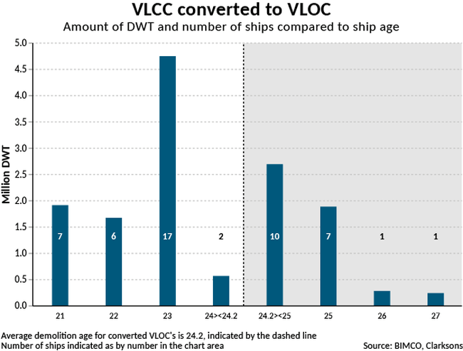 web2017-06 VLCC converted to VLOC