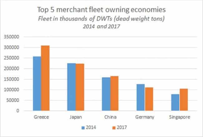 Unctad Unveils Maritime Statistics On The World Shipping Fleet