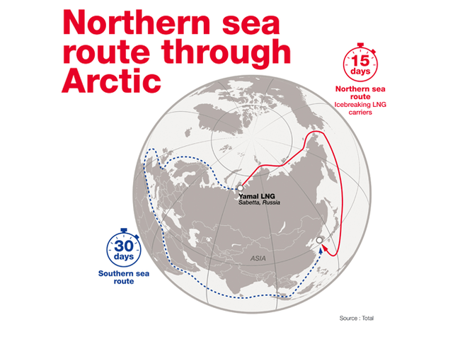 northern sea route through arctic