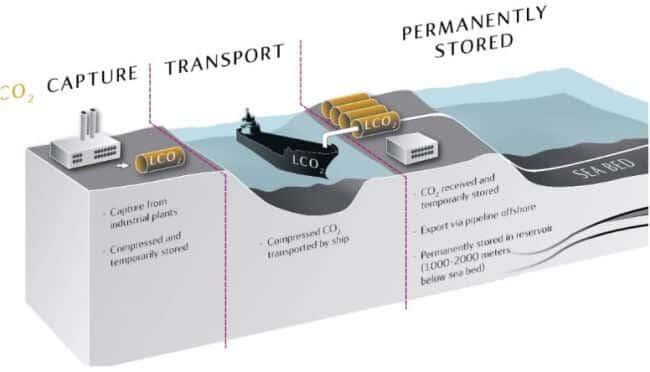 statoil CO2 storage project