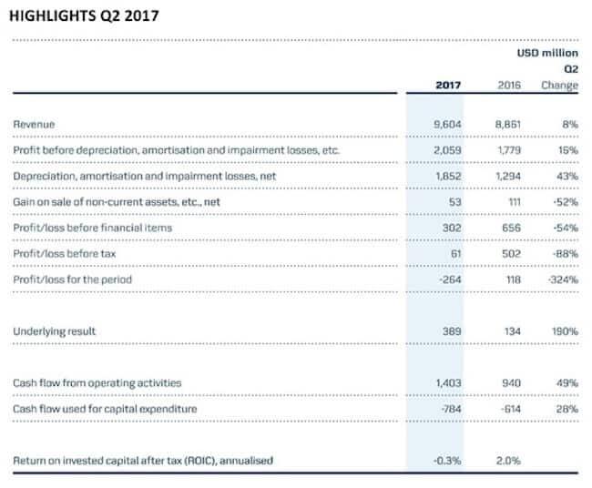 Maersk highlights Q2