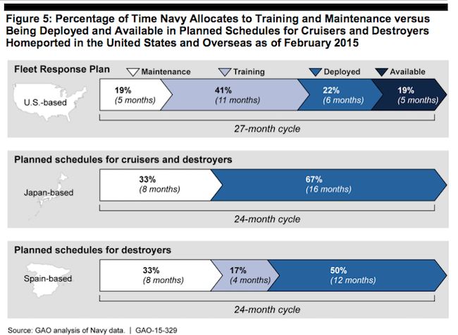 Percentage US Navy Training