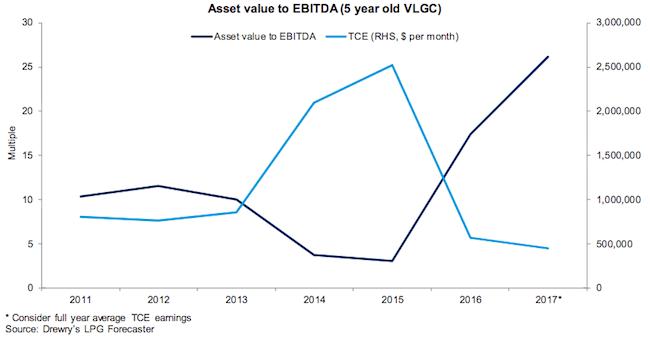 VLGC asset values - Drewry