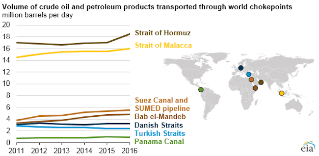 crude oil and petroleum transported