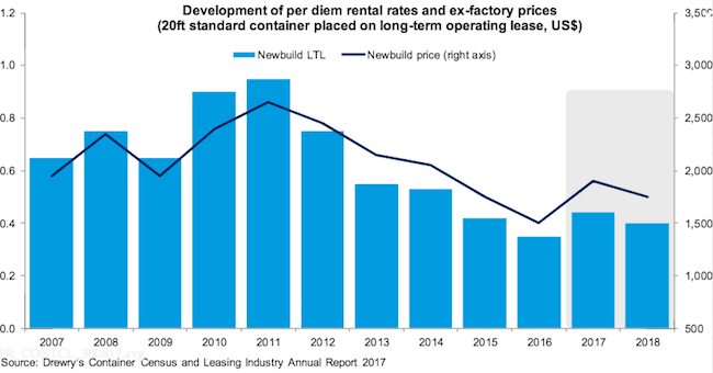 development of per diem rental rates_