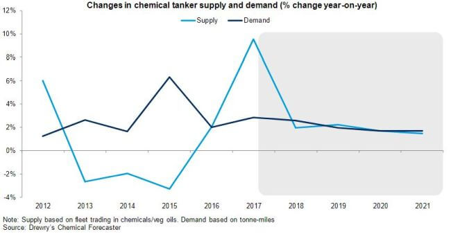drewry chemical tanker demand