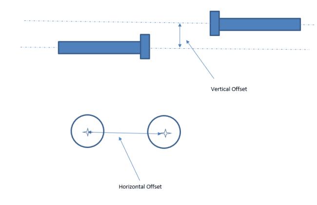 linear offset