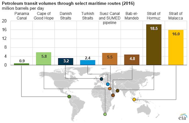petroleum transit volumes