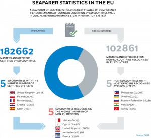 Seafarer Statistics in EU