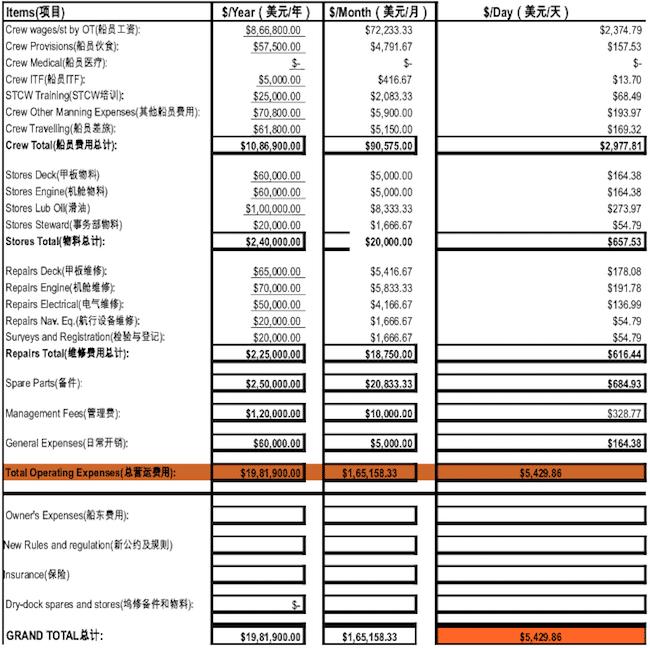 Ship Financials