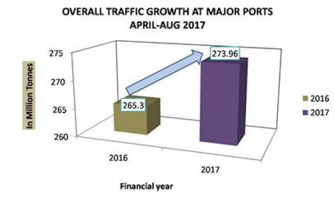 overall traffic indian ports