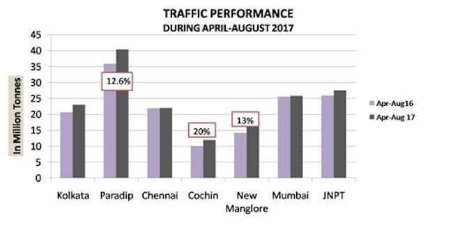 traffic performance indian porst