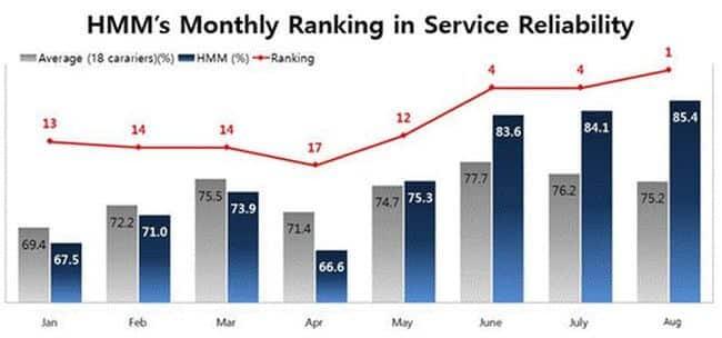 HMM service reliability