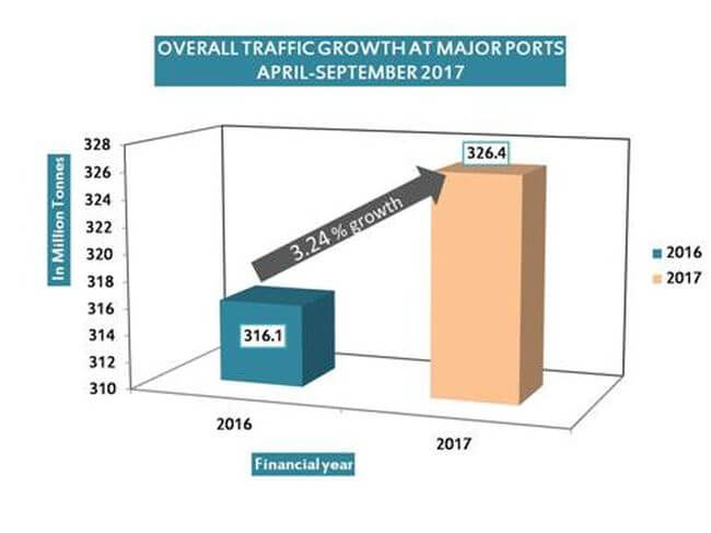 India major port growth