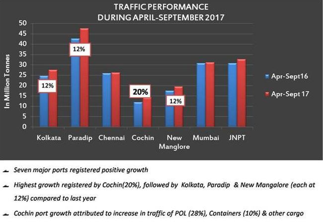 India major port growth1