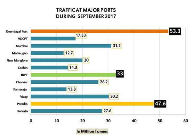 India major port growth2