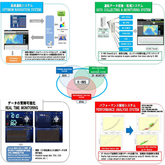 Maritime Solutions Navigating System