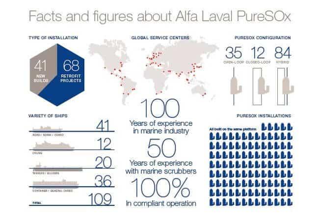 alfa laval sox figures