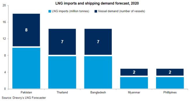 Drewry: Spot LNG Shipping Fleet To Post An Operating Loss Of US$230M