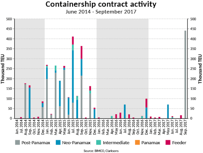 Containership contract activity