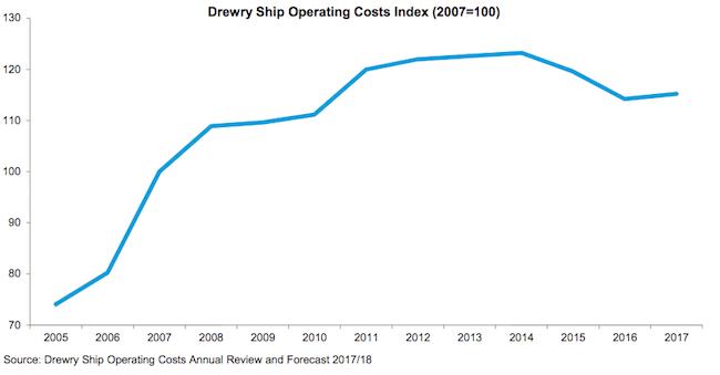 Drewry Ship operation chart