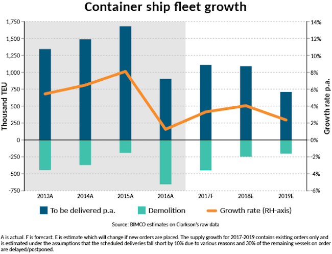 Fleet growth-container
