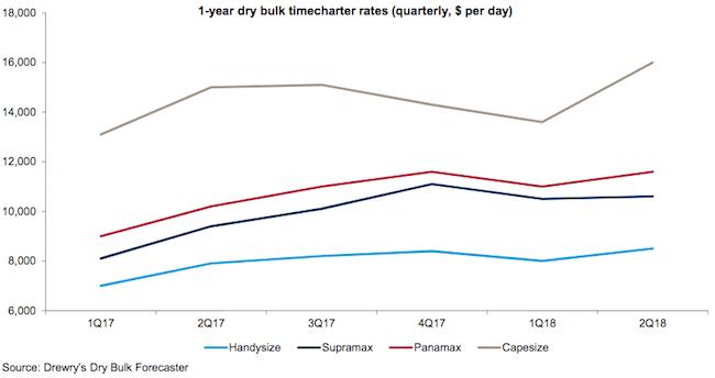 drwery dry bulk chart
