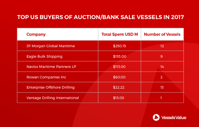 us ship buyers_vesselsvalue