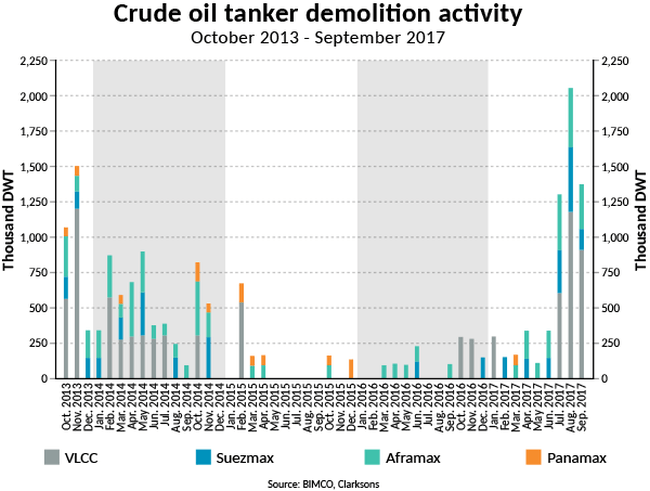 web2017-SMO4-T-Crude oil tanker demolition activity