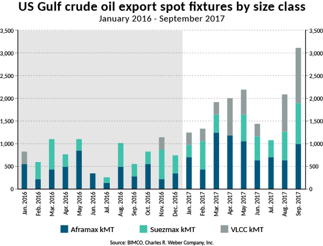 web2017-SMO4-T-US Gulf crude oil export