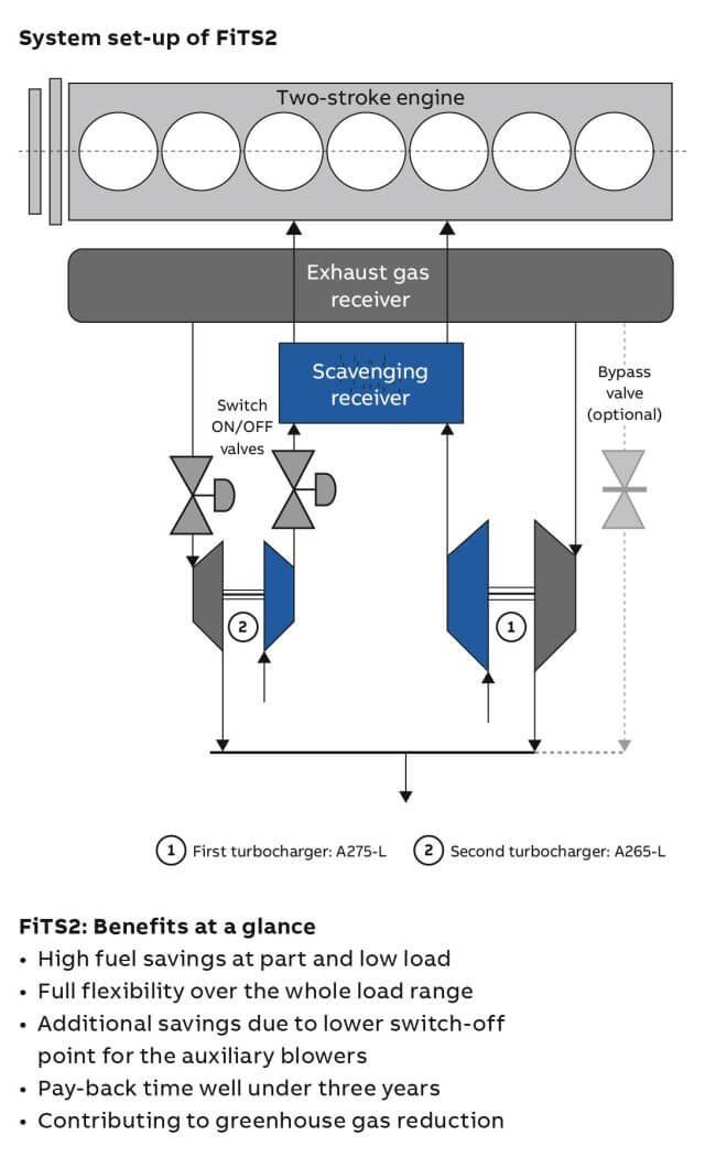 ABB sequential turbocharging