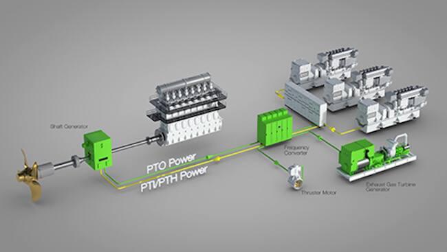 MHI-Wartsila_power-propulsion solution
