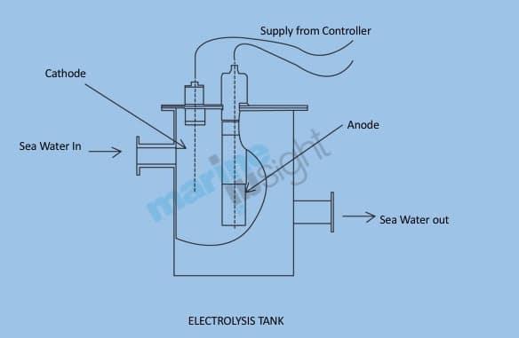 MGPS Electrolysis Tank