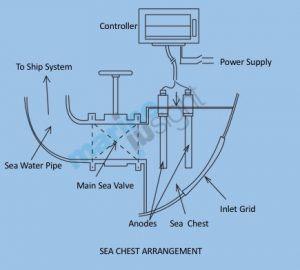MGPS - Sea Chest