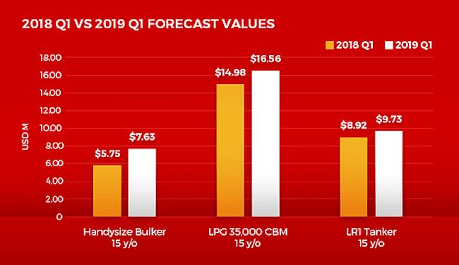 2019 values
