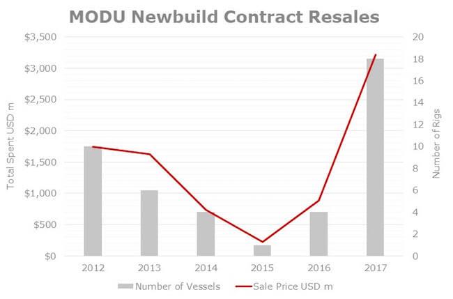 VV_newbuild contract resales