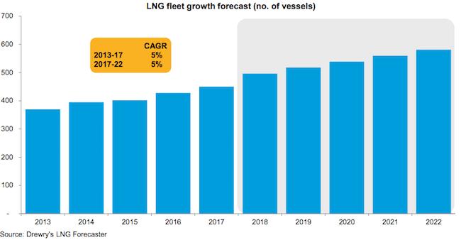 drewry LNG Fleet growth