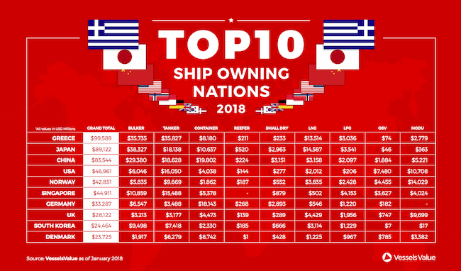ship Owning Nation
