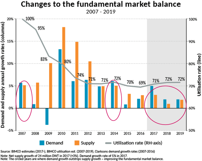 Fundamental market balance changes