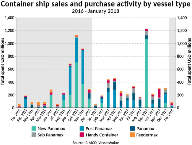 2018-SMO1-C-Container ship sales and purchase activity