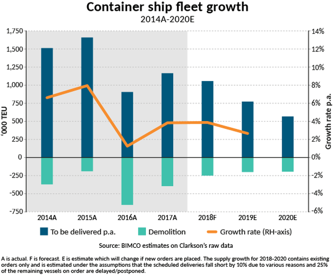 2018-SMO1-C-Fleet growth-container