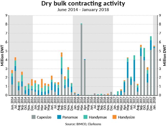 2018-SMO1-DB-Dry bulk contracting activity (1)